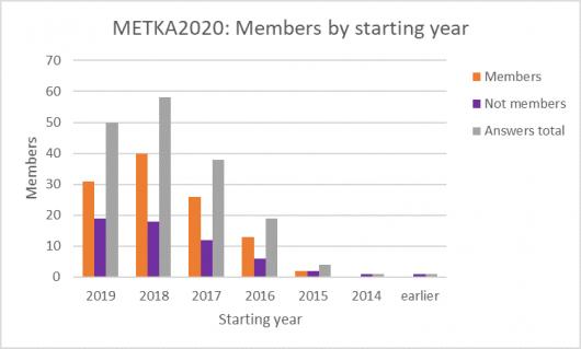 Graph about METKA 2020 Survey